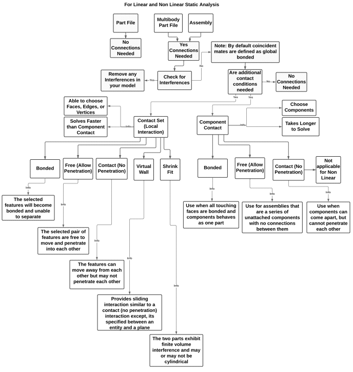Contact interaction flow chart