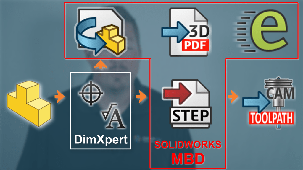 SOLIDWORKS MBD Summary